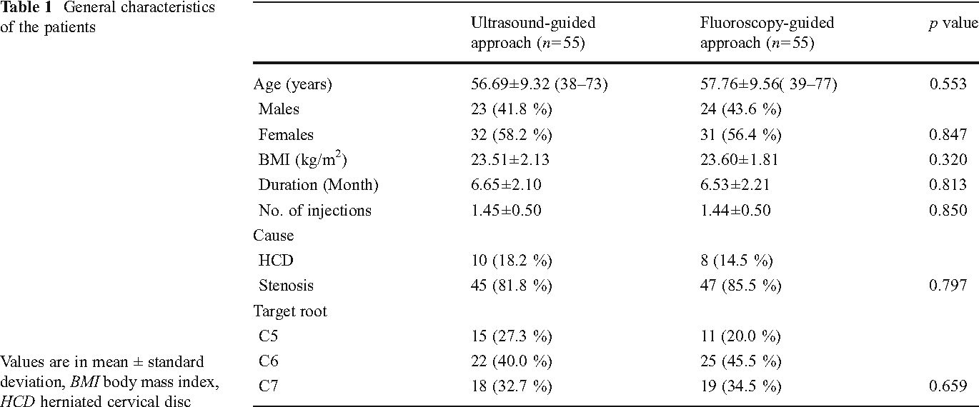 Ultrasound guided selective nerve root block versus fluoroscopy 5 figures and tables ccuart Gallery