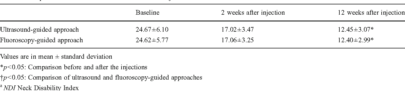 Ultrasound guided selective nerve root block versus fluoroscopy table 3 comparison of ndia before and after the steroid injections ccuart Gallery