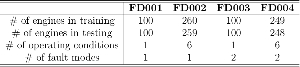 Figure 2 for Deep Time Series Models for Scarce Data