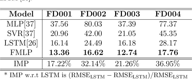 Figure 4 for Deep Time Series Models for Scarce Data