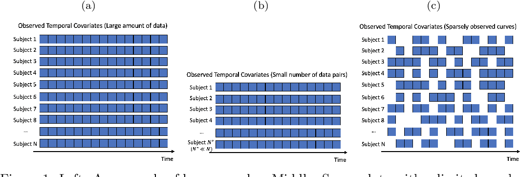 Figure 1 for Deep Time Series Models for Scarce Data