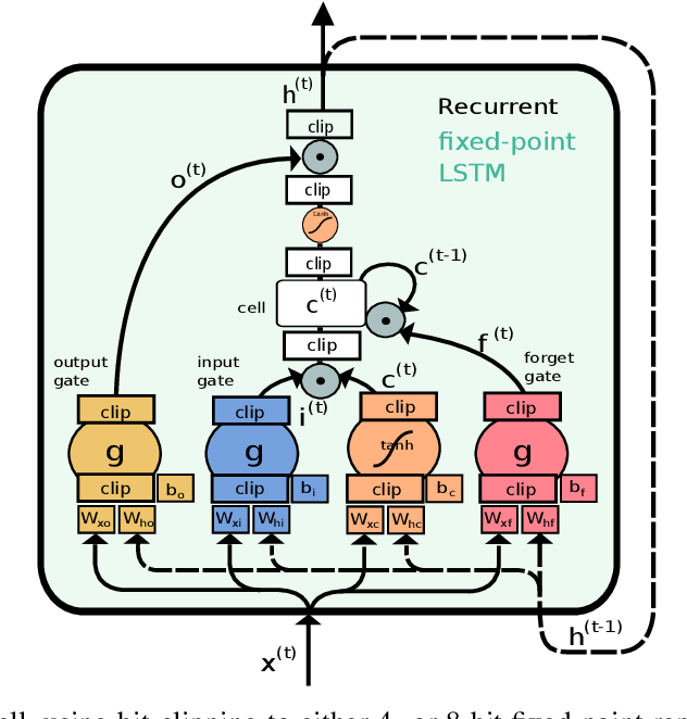 Figure 2 for Resource-Efficient Speech Mask Estimation for Multi-Channel Speech Enhancement