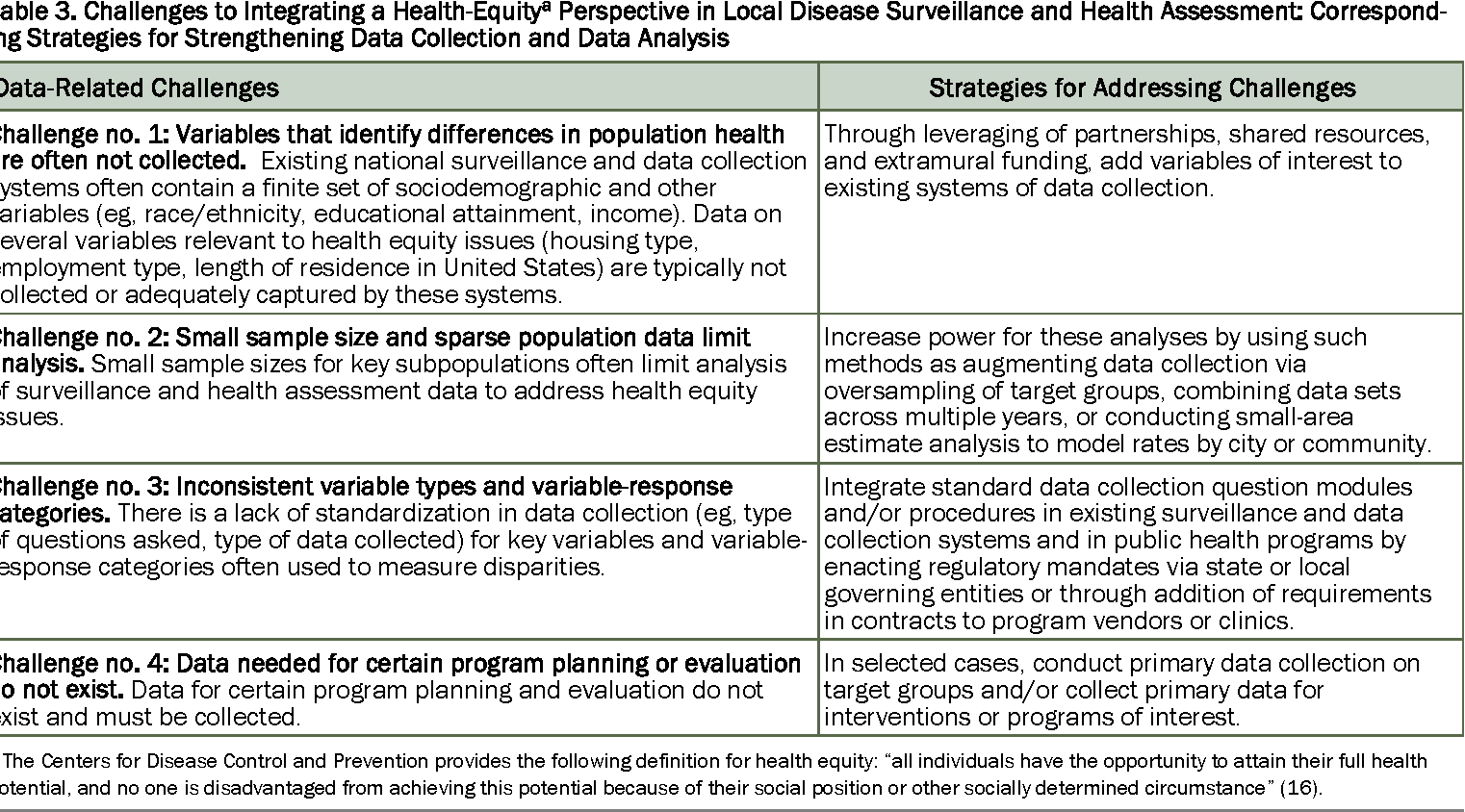 measuring and monitoring progress toward health equity: local