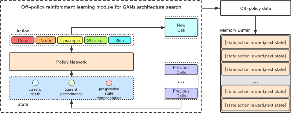 Figure 1 for Off-Policy Reinforcement Learning for Efficient and Effective GAN Architecture Search