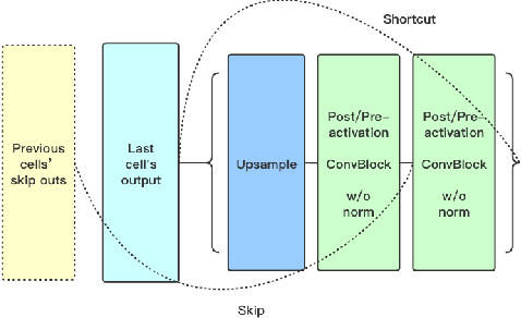 Figure 3 for Off-Policy Reinforcement Learning for Efficient and Effective GAN Architecture Search