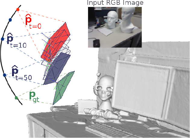 Figure 1 for Adversarial Joint Image and Pose Distribution Learning for Camera Pose Regression and Refinement