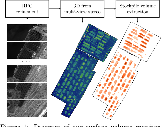 Figure 1 for Automatic Stockpile Volume Monitoring using Multi-view Stereo from SkySat Imagery