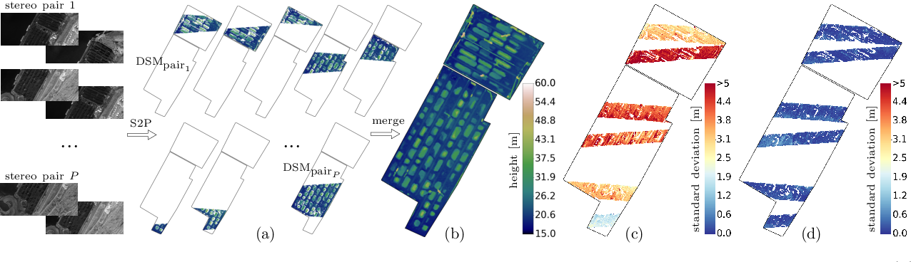 Figure 2 for Automatic Stockpile Volume Monitoring using Multi-view Stereo from SkySat Imagery