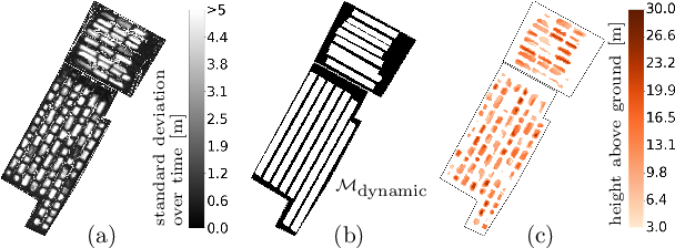 Figure 3 for Automatic Stockpile Volume Monitoring using Multi-view Stereo from SkySat Imagery