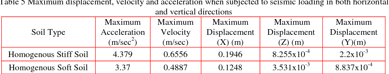 PDF] Influence of Vertical Acceleration on Seismic Response