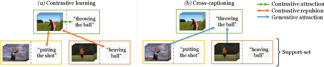 Figure 1 for Support-set bottlenecks for video-text representation learning