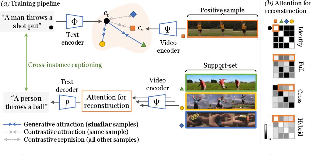 Figure 3 for Support-set bottlenecks for video-text representation learning