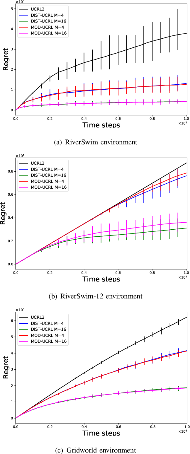 Figure 1 for Communication Efficient Parallel Reinforcement Learning