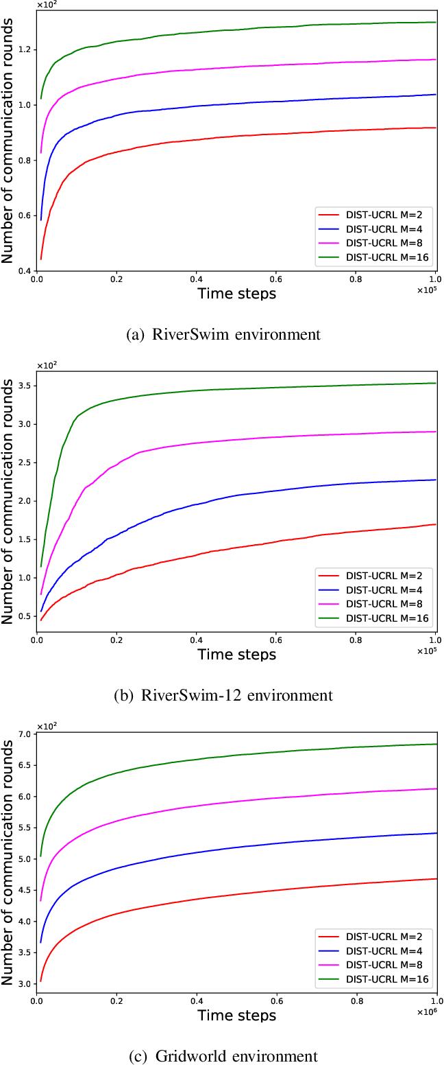 Figure 2 for Communication Efficient Parallel Reinforcement Learning