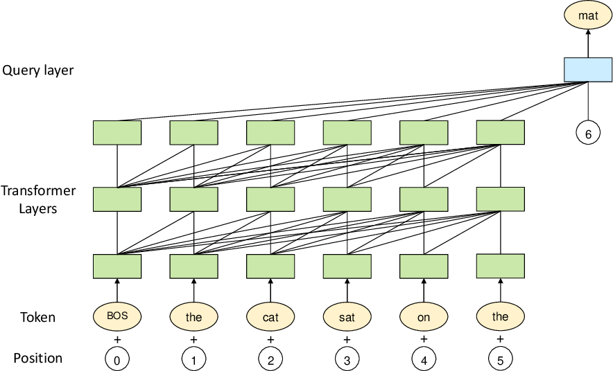 Figure 1 for PanGu-$α$: Large-scale Autoregressive Pretrained Chinese Language Models with Auto-parallel Computation