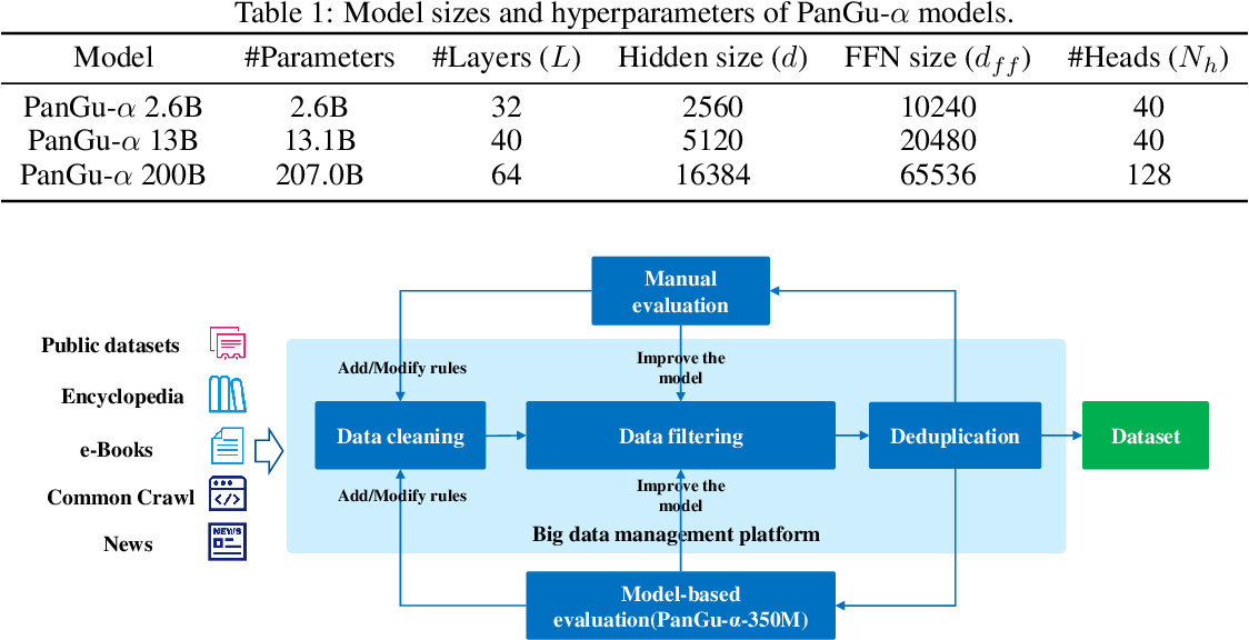 Figure 2 for PanGu-$α$: Large-scale Autoregressive Pretrained Chinese Language Models with Auto-parallel Computation