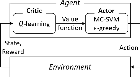Figure 1 for Safety-guaranteed Reinforcement Learning based on Multi-class Support Vector Machine