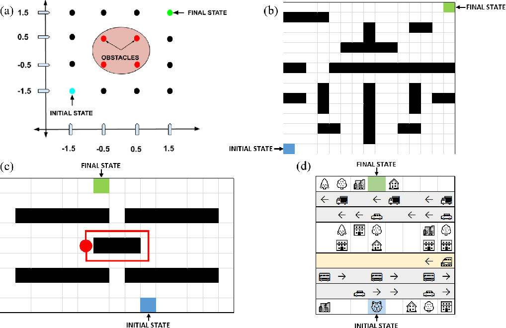 Figure 2 for Safety-guaranteed Reinforcement Learning based on Multi-class Support Vector Machine
