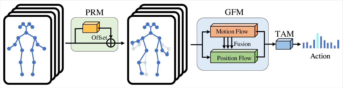 Figure 1 for Pose Refinement Graph Convolutional Network for Skeleton-based Action Recognition