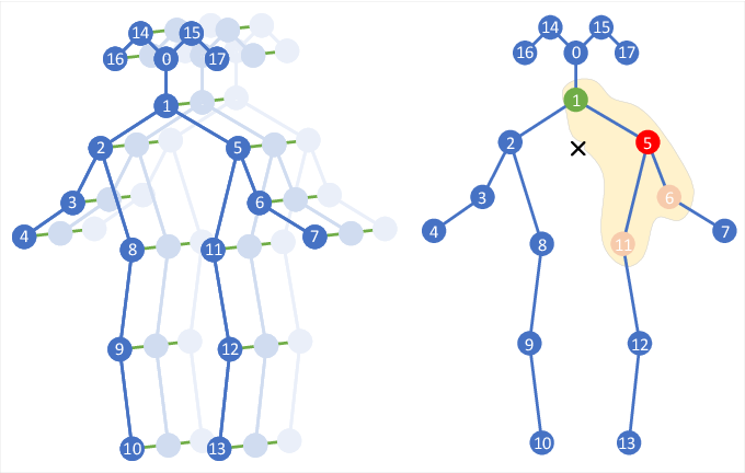 Figure 2 for Pose Refinement Graph Convolutional Network for Skeleton-based Action Recognition