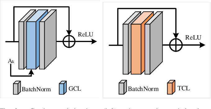 Figure 3 for Pose Refinement Graph Convolutional Network for Skeleton-based Action Recognition