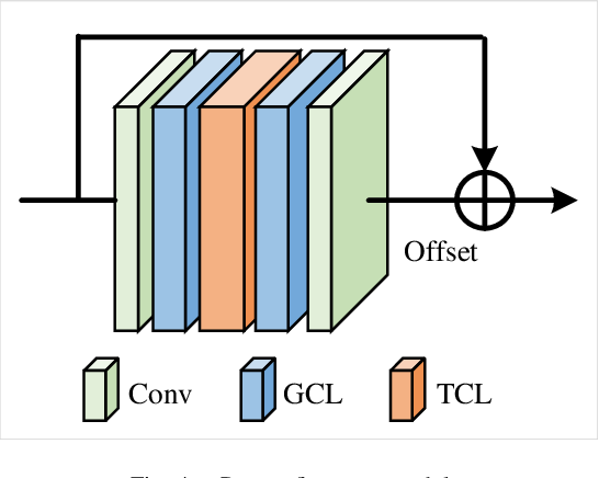 Figure 4 for Pose Refinement Graph Convolutional Network for Skeleton-based Action Recognition