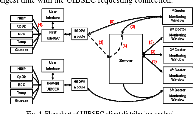 Figure 4 from HSDPA (3 5G)-Based Ubiquitous Integrated Biotelemetry