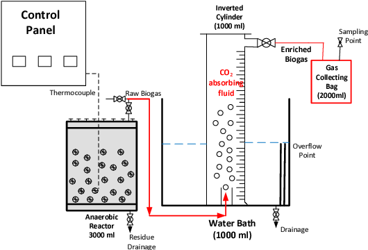 PDF] Producing Methane Enriched Biogas Using Solvent