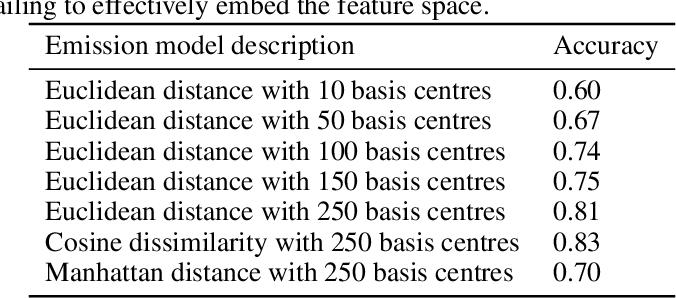 Figure 4 for Few-shot time series segmentation using prototype-defined infinite hidden Markov models