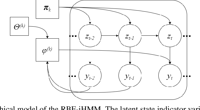 Figure 1 for Few-shot time series segmentation using prototype-defined infinite hidden Markov models