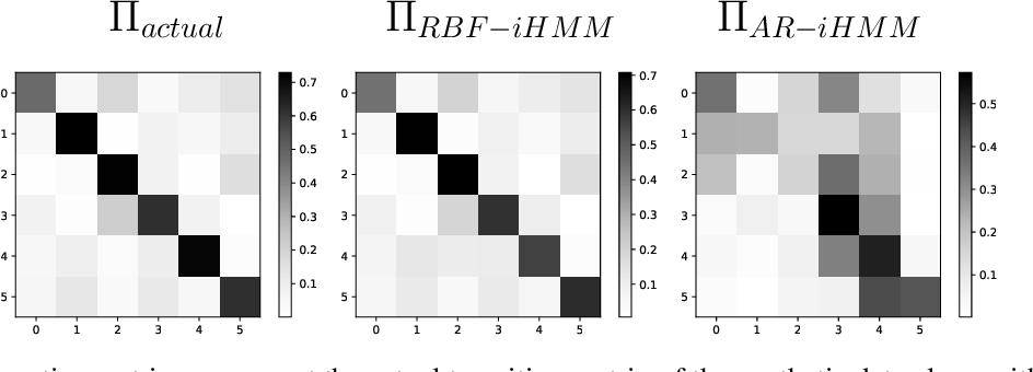 Figure 3 for Few-shot time series segmentation using prototype-defined infinite hidden Markov models