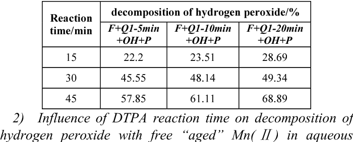 Table I From Adsorption Of Manganeseii On Cellulose Fiber And