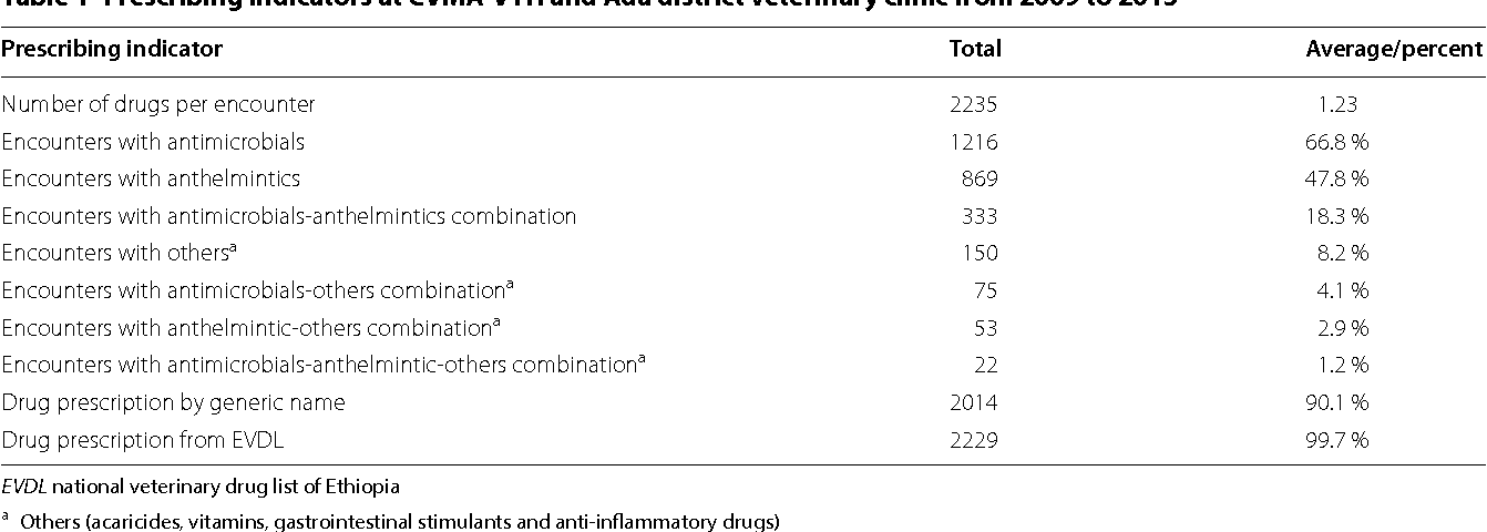 Table 1 from Evaluation of rational use of veterinary drugs
