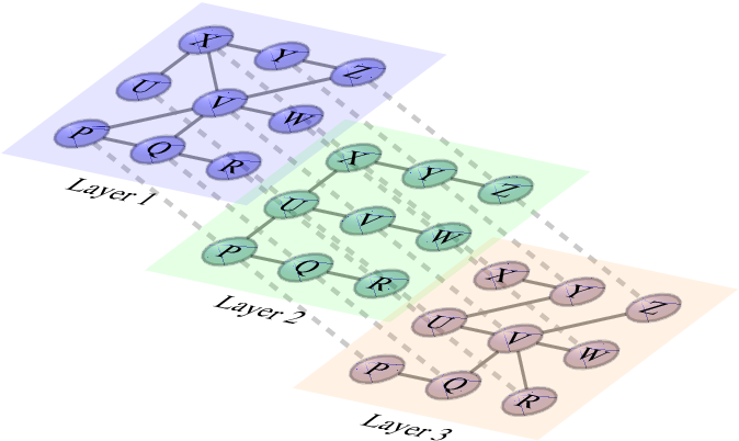 Figure 1 for Heuristics for Link Prediction in Multiplex Networks
