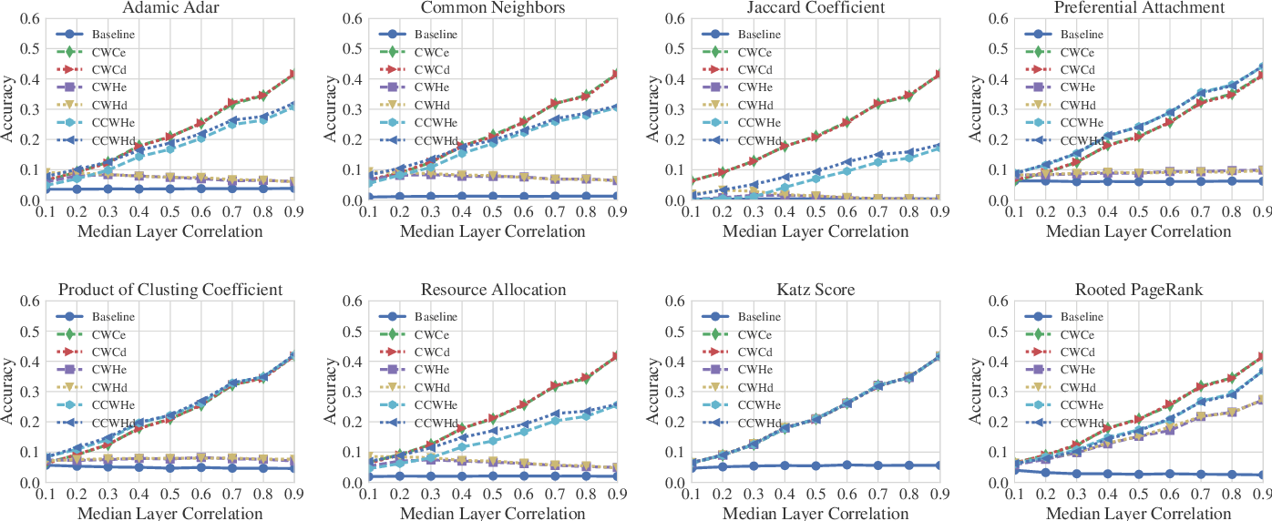 Figure 2 for Heuristics for Link Prediction in Multiplex Networks