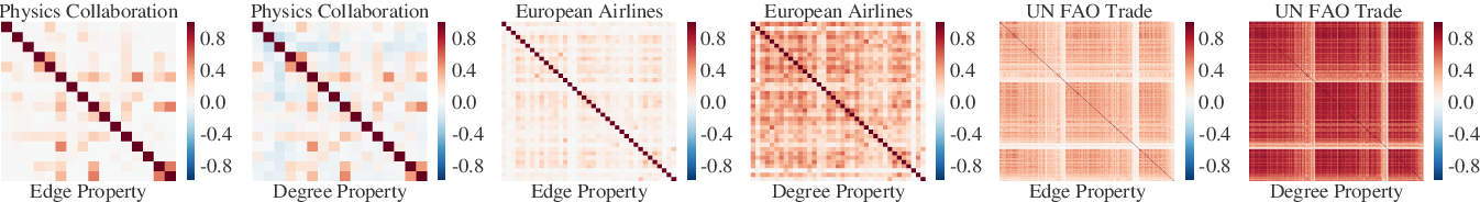 Figure 3 for Heuristics for Link Prediction in Multiplex Networks
