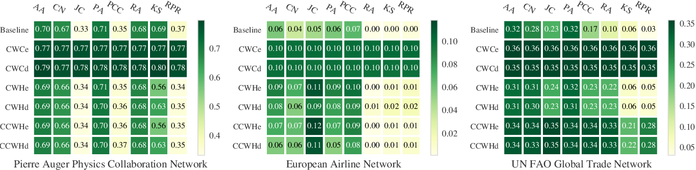 Figure 4 for Heuristics for Link Prediction in Multiplex Networks