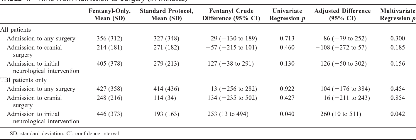 Table 4 from Single-drug sedation with fentanyl for