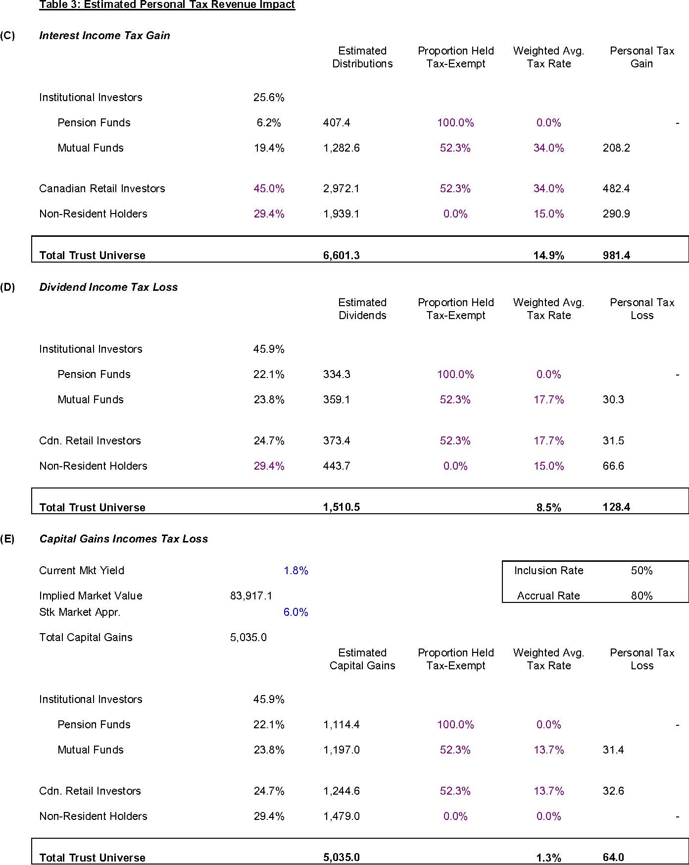 Table 3: Estimated Personal Tax Revenue Impact