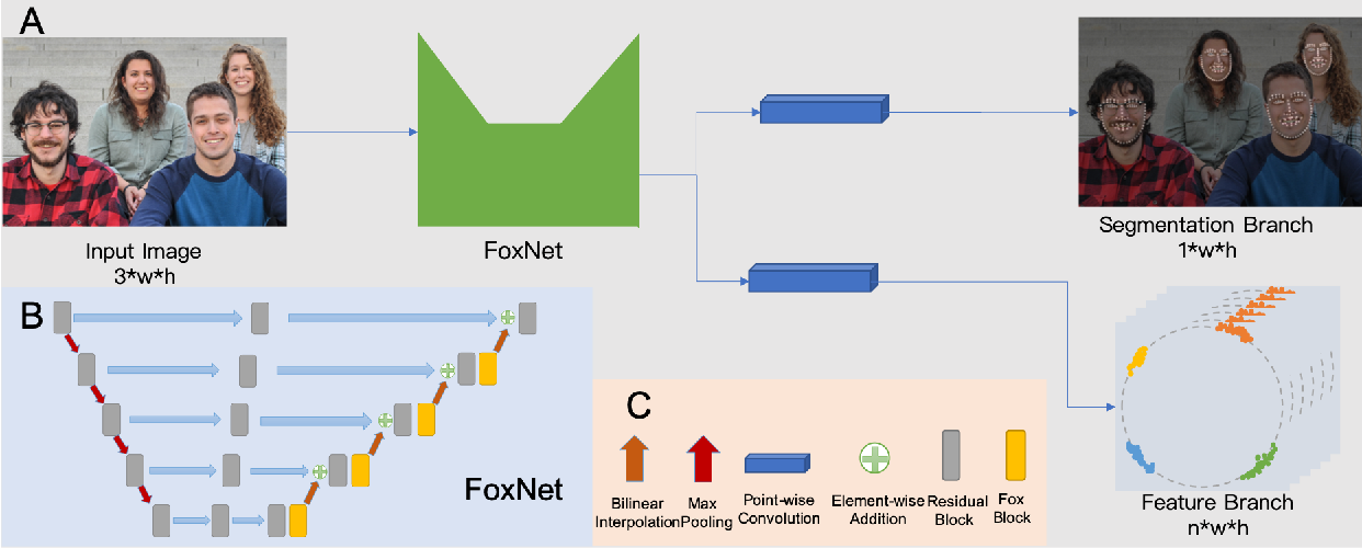 Figure 1 for FoxNet: A Multi-face Alignment Method