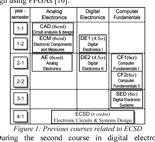 Project based learning experience in VHDL digital electronic circuit ...