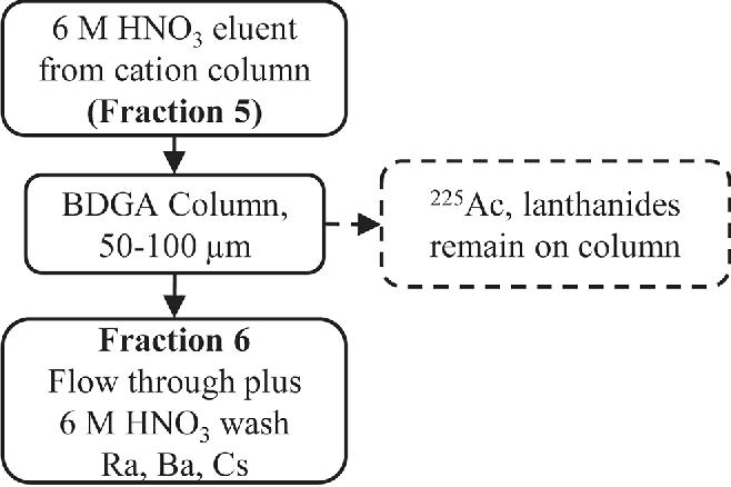 Figure 2 from Simultaneous Separation of Actinium and Radium