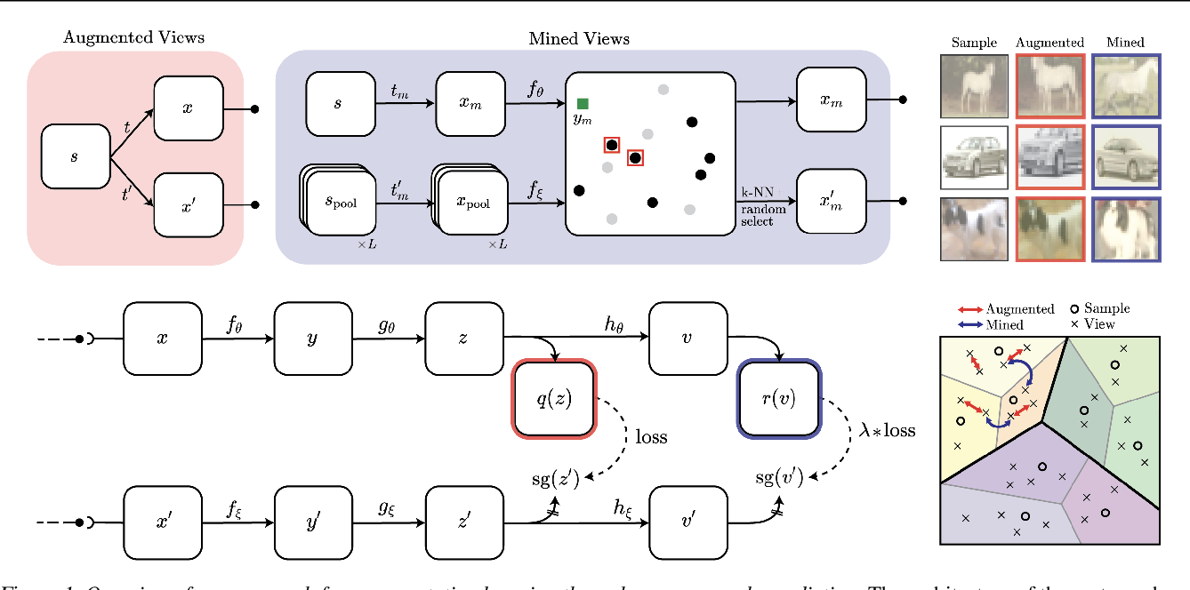 Figure 1 for Mine Your Own vieW: Self-Supervised Learning Through Across-Sample Prediction