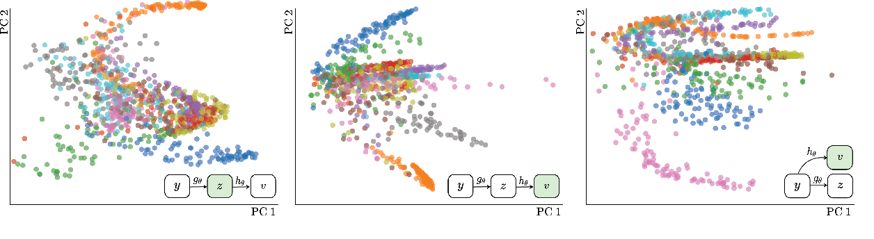 Figure 3 for Mine Your Own vieW: Self-Supervised Learning Through Across-Sample Prediction