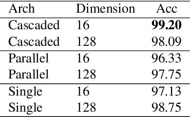 Figure 4 for Mine Your Own vieW: Self-Supervised Learning Through Across-Sample Prediction