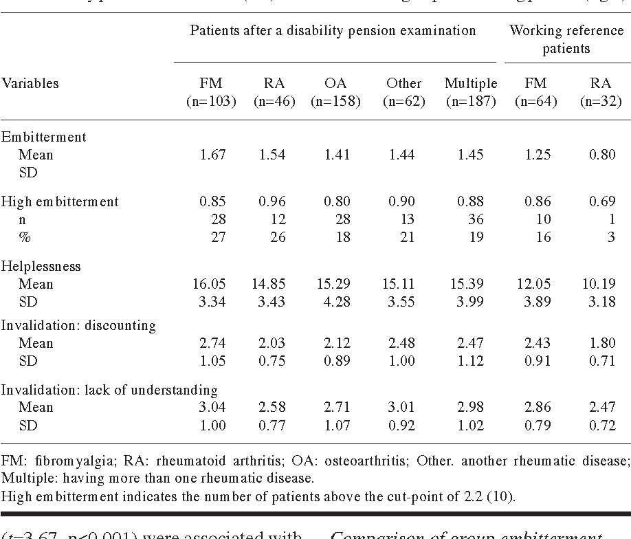 TNF treatment of RA - sick leave & disability A Swedish study investigated  the effect of