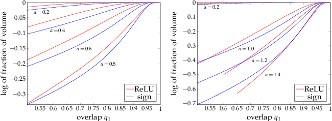Figure 2 for On the geometry of solutions and on the capacity of multi-layer neural networks with ReLU activations