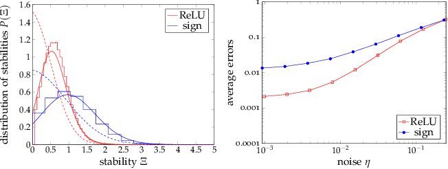 Figure 3 for On the geometry of solutions and on the capacity of multi-layer neural networks with ReLU activations