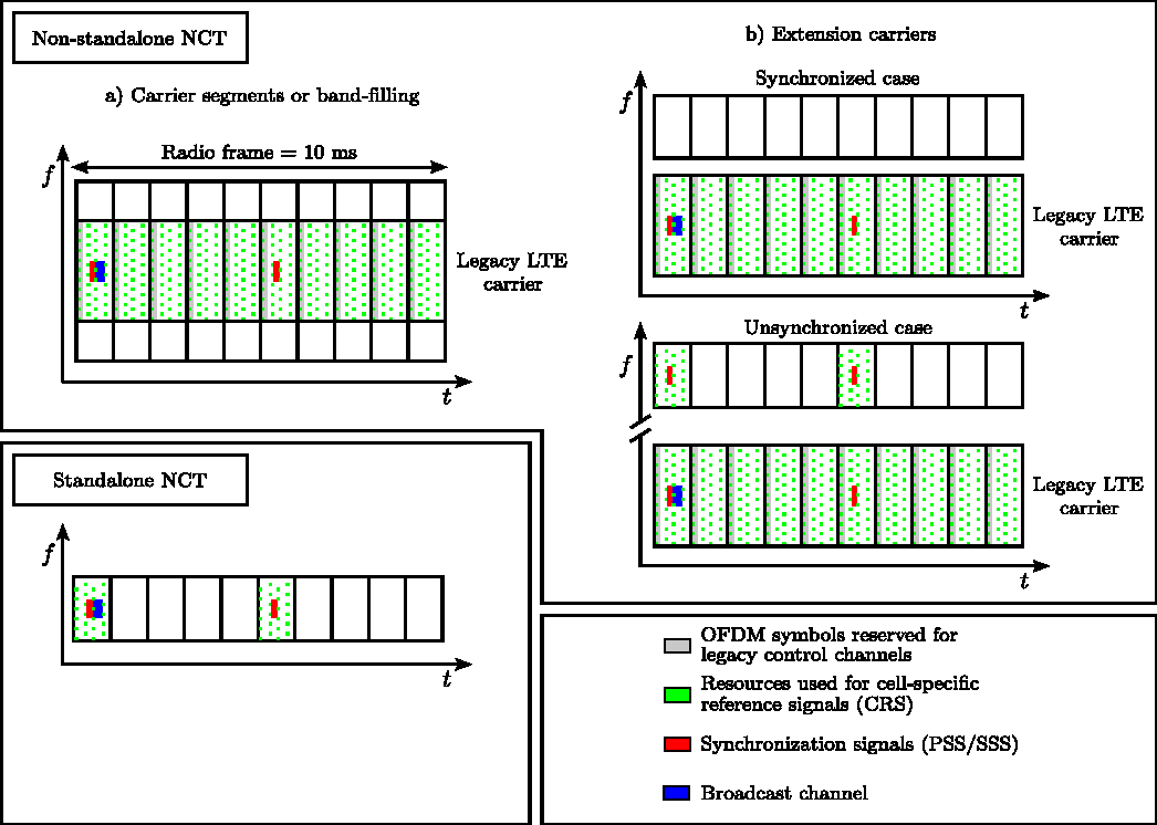 Cooperative Spectrum Sharing of Cellular LTE-Advanced and Broadcast ...