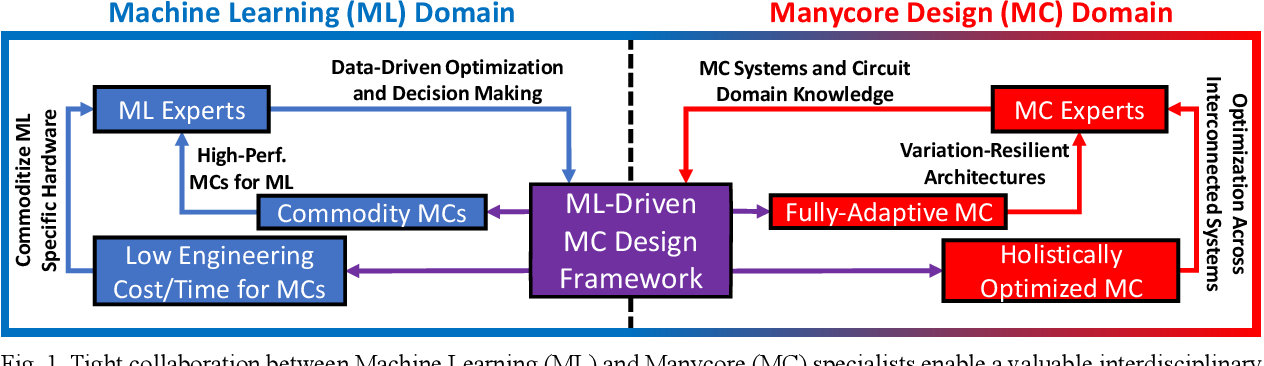Figure 1 for Machine Learning and Manycore Systems Design: A Serendipitous Symbiosis